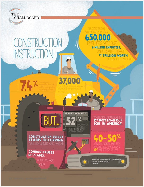 Property Casualty 360 Infographic (construction instruction)